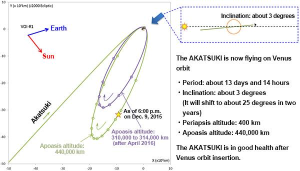 Weg der Raumsonde AKATSAKI zur Umlaufbahn der Venus
