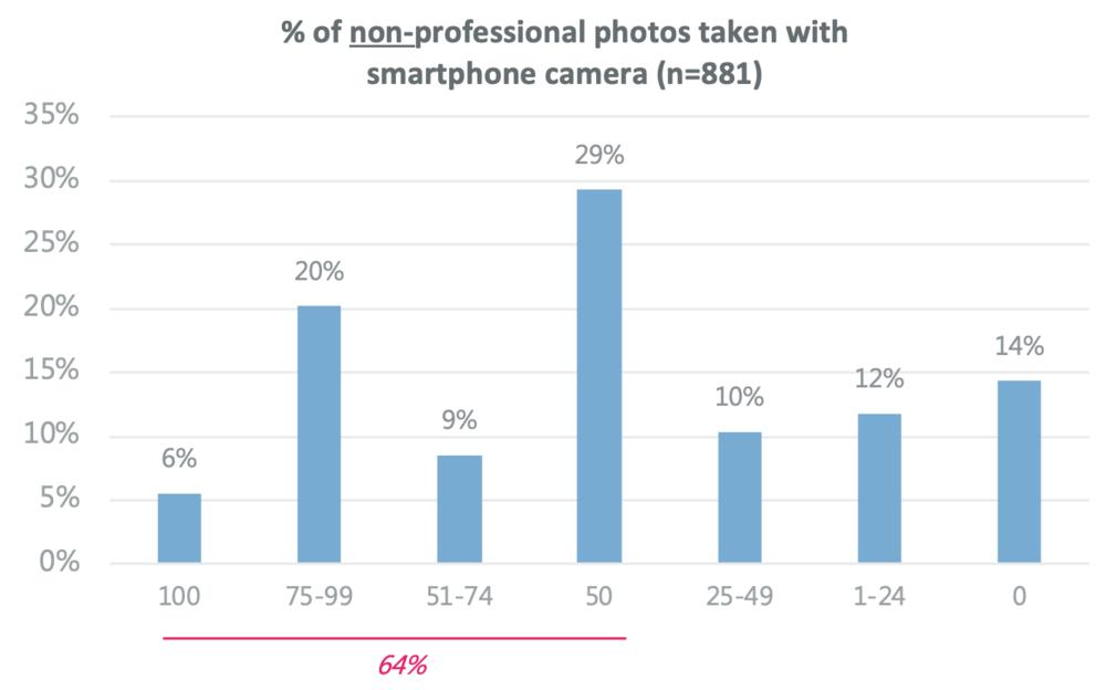 Smartphotography für Profis?