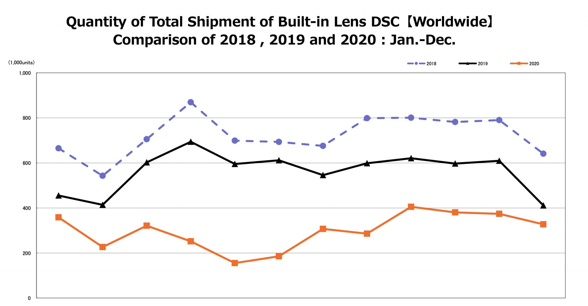Kameramarkt wächst wieder